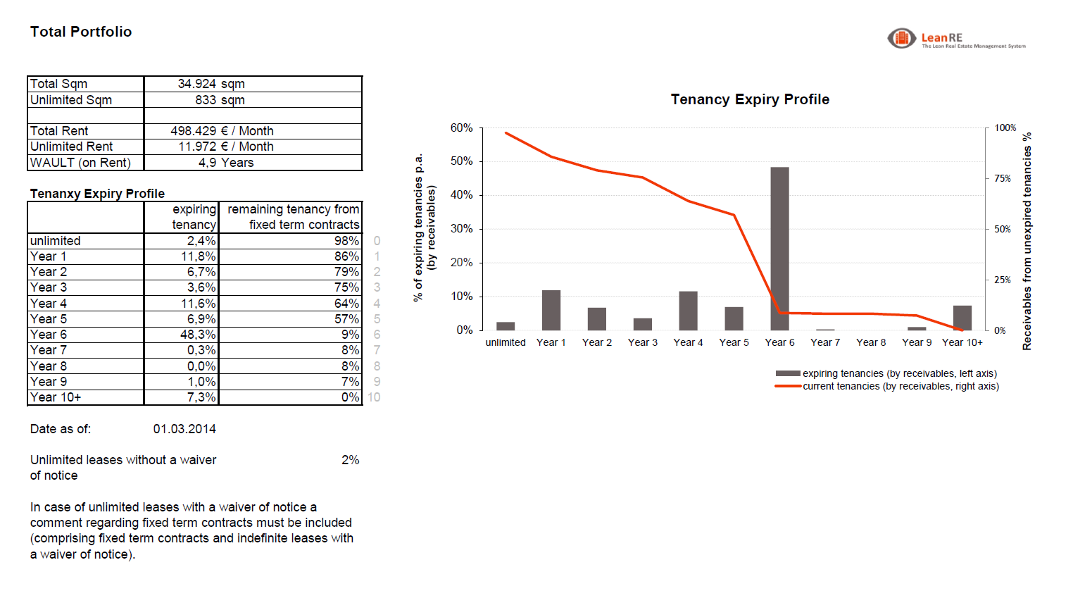 LeanRE Tenancy Expiry Profile